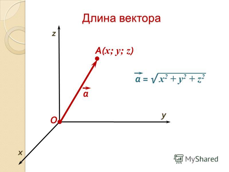 Длина вектора O x y A( x; y; z ) а = x 2 + y 2 + z 2 а z