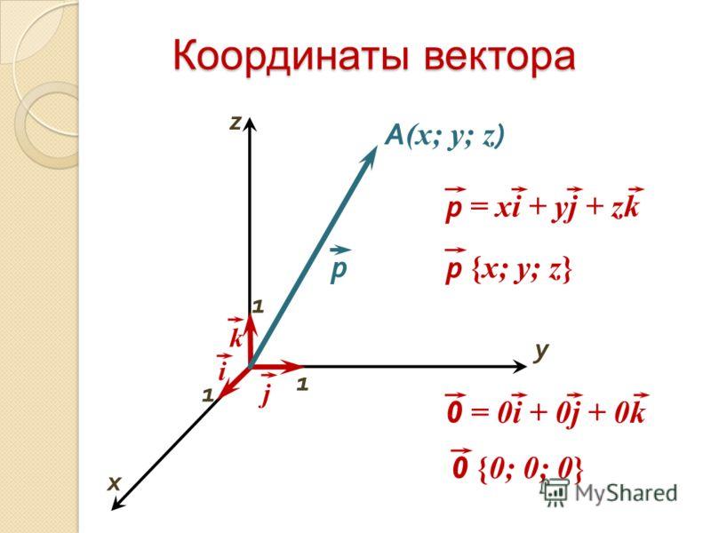 Координаты векторa р i x y A (x; y; z ) 1 1 р {х; у; z} 0 {0; 0; 0} 1 k р = хi + уj + zk j z 0 = 0i + 0j + 0k