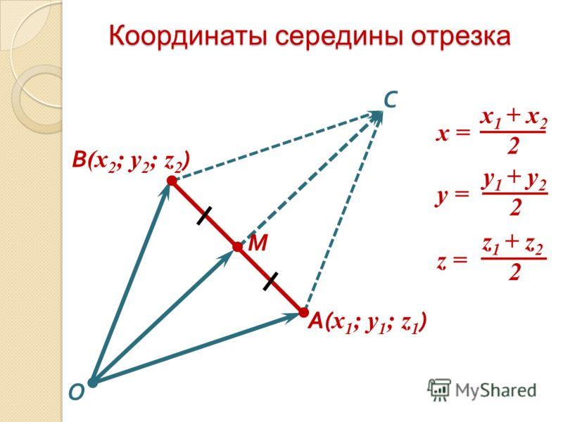 Координаты середины отрезка М A( x 1 ; y 1 ; z 1 ) В (x 2 ; y 2 ; z 2 ) С х 1 + х 2 2 x = y 1 + y 2 2 y = z 1 + z 2 2 z = O