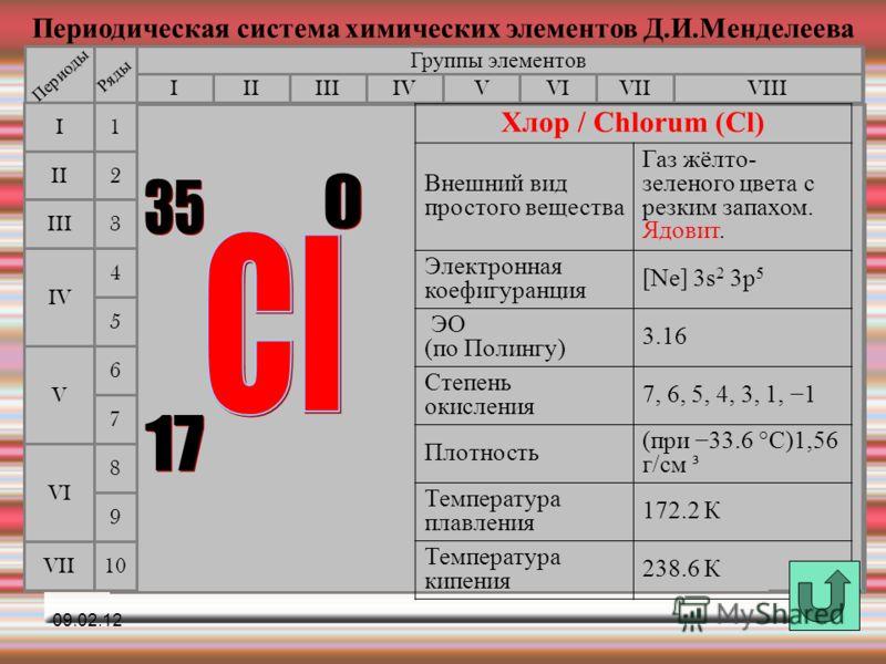 Периодическая система химических элементов Д.И.Менделеева Группы элементов IIIIIIVIIIIVVVIVII II I III VII VI V IV 2 1 3 4 5 6 7 Периоды Ряды 9 8 10 Хлор / Chlorum (Cl) Внешний вид простого вещества Газ жёлто- зеленого цвета с резким запахом. Ядовит.