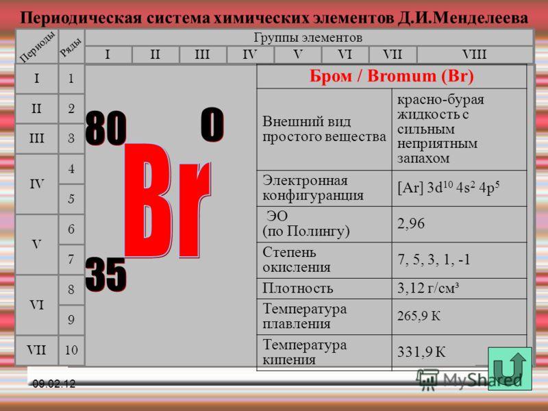 Периодическая система химических элементов Д.И.Менделеева Группы элементов IIIIIIVIIIIVVVIVII II I III VII VI V IV 2 1 3 4 5 6 7 Периоды Ряды 9 8 10 Бром / Bromum (Br) Внешний вид простого вещества красно-бурая жидкость с сильным неприятным запахом Э