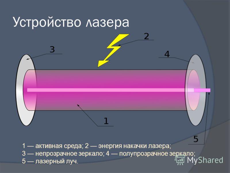 Устройство лазера 1 активная среда; 2 энергия накачки лазера; 3 непрозрачное зеркало; 4 полупрозрачное зеркало; 5 лазерный луч.