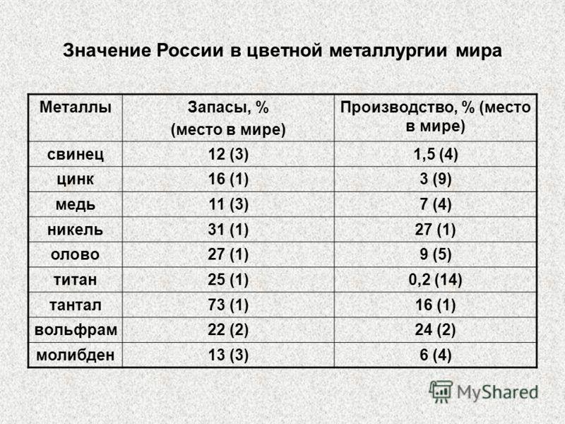 Значение России в цветной металлургии мира МеталлыЗапасы, % (место в мире) Производство, % (место в мире) свинец12 (3)1,5 (4) цинк16 (1)3 (9) медь11 (3)7 (4) никель31 (1)27 (1) олово27 (1)9 (5) титан25 (1)0,2 (14) тантал73 (1)16 (1) вольфрам22 (2)24