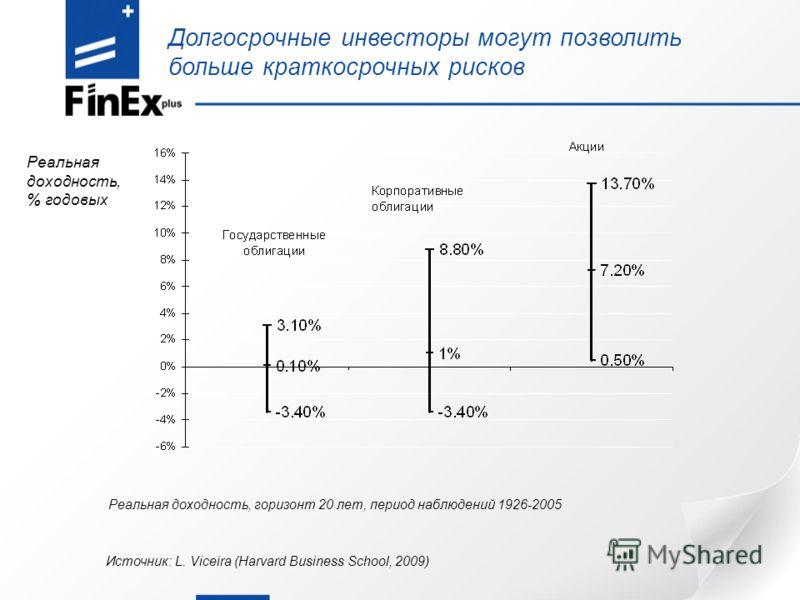Долгосрочные инвесторы могут позволить больше краткосрочных рисков Источник: L. Viceira (Harvard Business School, 2009) Реальная доходность, горизонт 20 лет, период наблюдений 1926-2005 Реальная доходность, % годовых