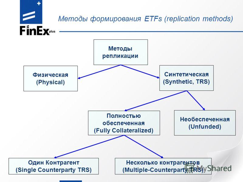 Методы формирования ETFs (replication methods) Методы репликации Физическая (Physical) Синтетическая (Synthetic, TRS) Полностью обеспеченная (Fully Collateralized) Необеспеченная (Unfunded) Один Контрагент (Single Counterparty TRS) Несколько контраге