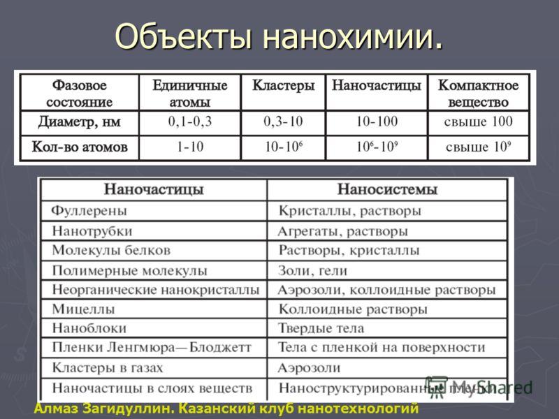 Объекты нанохимии. Алмаз Загидуллин. Казанский клуб нанотехнологий