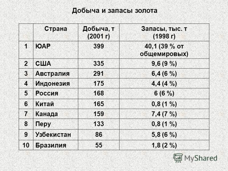 Добыча и запасы золота СтранаДобыча, т (2001 г) Запасы, тыс. т (1998 г) 1ЮАР39940,1 (39 % от общемировых) 2США3359,6 (9 %) 3Австралия2916,4 (6 %) 4Индонезия1754,4 (4 %) 5Россия1686 (6 %) 6Китай1650,8 (1 %) 7Канада1597,4 (7 %) 8Перу1330,8 (1 %) 9Узбек
