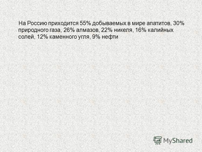На Россию приходится 55% добываемых в мире апатитов, 30% природного газа, 26% алмазов, 22% никеля, 16% калийных солей, 12% каменного угля, 9% нефти