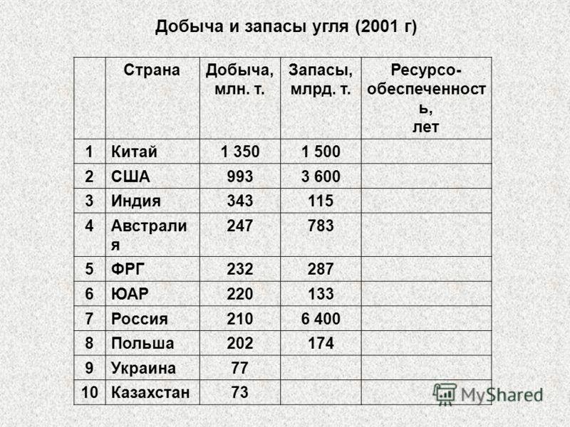 Добыча и запасы угля (2001 г) СтранаДобыча, млн. т. Запасы, млрд. т. Ресурсо- обеспеченност ь, лет 1Китай1 3501 500 2США9933 600 3Индия343115 4Австрали я 247783 5ФРГ232287 6ЮАР220133 7Россия2106 400 8Польша202174 9Украина77 10Казахстан73