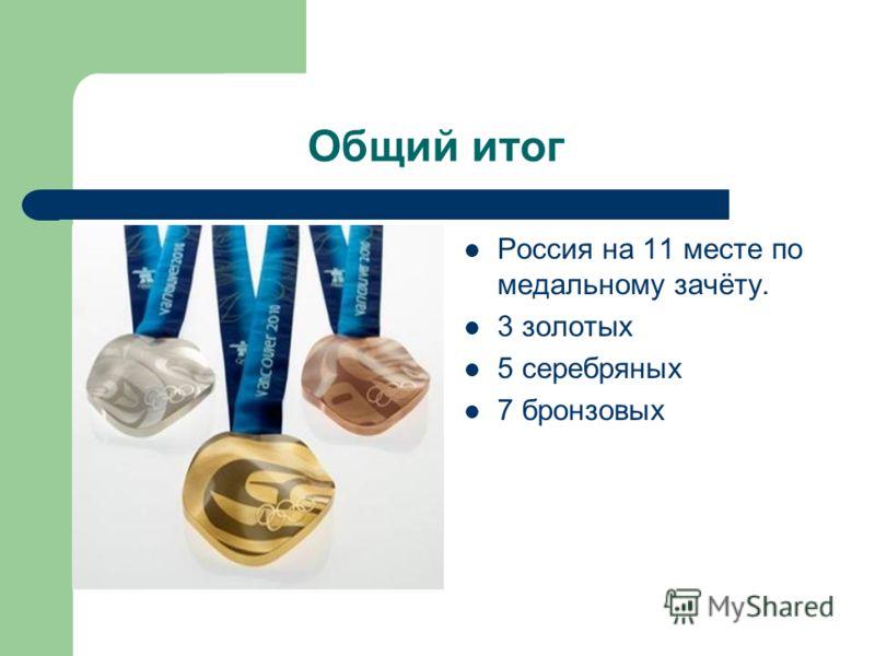 Общий итог Россия на 11 месте по медальному зачёту. 3 золотых 5 серебряных 7 бронзовых