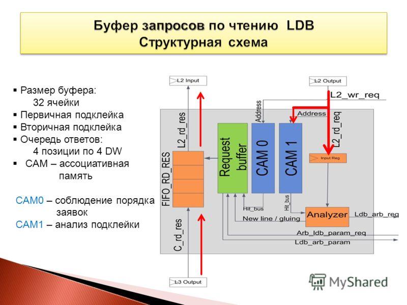 Размер буфера: 32 ячейки Первичная подклейка Вторичная подклейка Очередь ответов: 4 позиции по 4 DW CAM – ассоциативная память CAM0 – соблюдение порядка заявок CAM1 – анализ подклейки