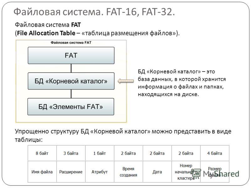 Файловая система. FAT-16, FAT-32. Файловая система FAT (File Allocation Table – «таблица размещения файлов»). Упрощенно структуру БД «Корневой каталог» можно представить в виде таблицы: БД «Корневой каталог» – это база данных, в которой хранится инфо