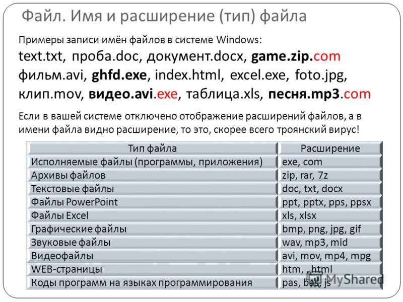 Примеры записи имён файлов в системе Windows: text.txt, проба.doc, документ.docx, game.zip.com фильм.avi, ghfd.exe, index.html, excel.exe, foto.jpg, клип.mov, видео.avi.exe, таблица.xls, песня.mp3.com Если в вашей системе отключено отображение расшир