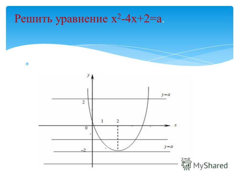 Решить уравнение х 2 -4х+2=а.
