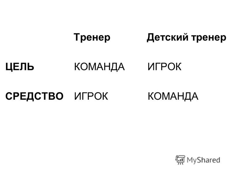 Тренер Детский тренер ЦЕЛЬ КОМАНДА ИГРОК СРЕДСТВО ИГРОК КОМАНДА