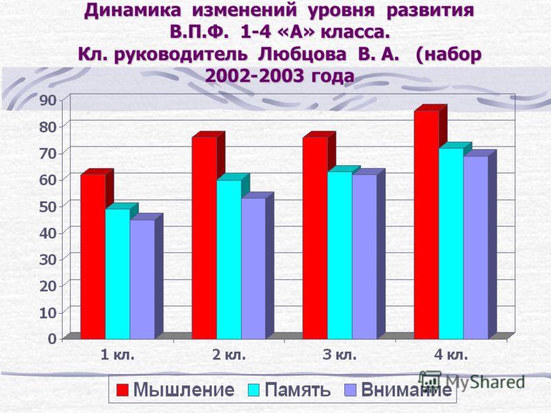 Динамика изменений уровня развития В.П.Ф. 1-4 «А» класса. Кл. руководитель Любцова В. А. (набор 2002-2003 года