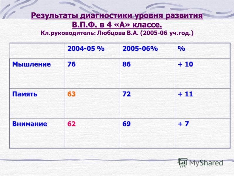 Результаты диагностики уровня развития В.П.Ф. в 4 «А» классе. Кл.руководитель: Любцова В.А. (2005-06 уч.год.) 2004-05 % 2005-06% Мышление7686 + 10 Память6372 + 11 Внимание6269 + 7