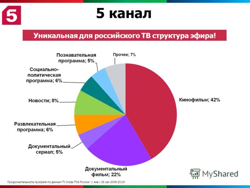 5 канал Уникальная для российского ТВ структура эфира! Продолжительность программ по данным TV Index TNS Россия : 1 янв – 26 сен 2008-2010г