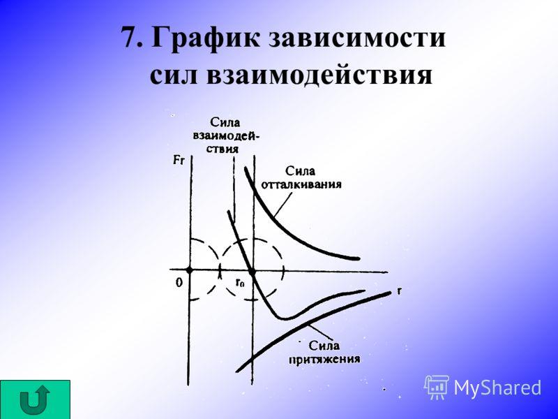 7. График зависимости сил взаимодействия
