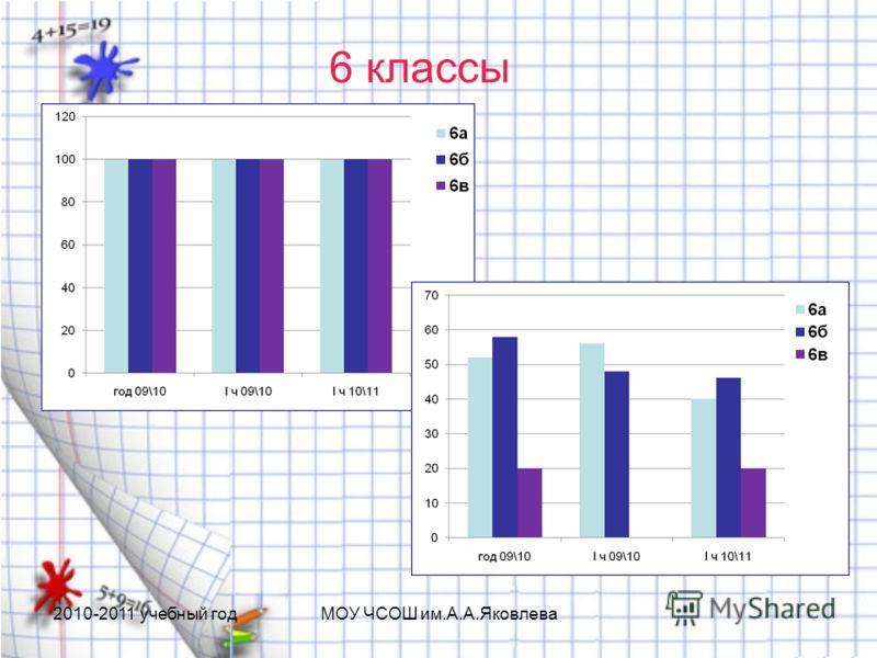 6 классы 2010-2011 учебный годМОУ ЧСОШ им.А.А.Яковлева