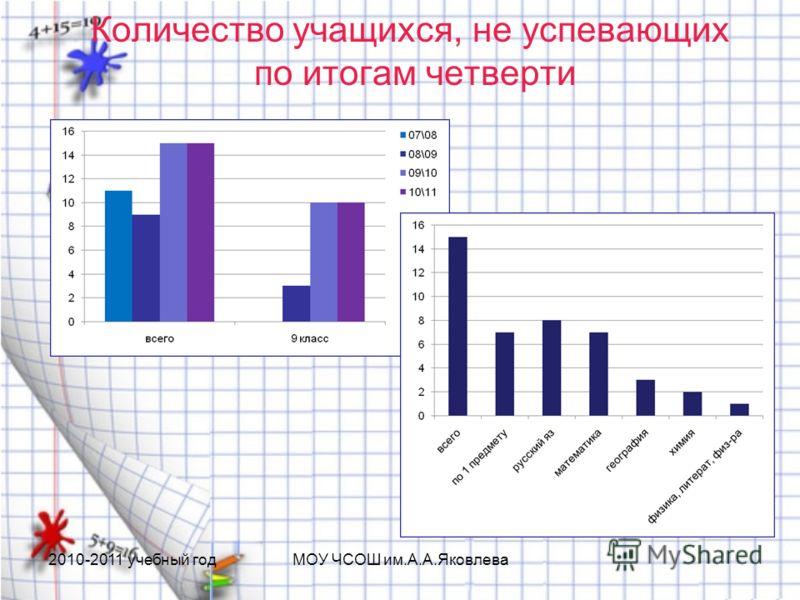 Количество учащихся, не успевающих по итогам четверти 2010-2011 учебный годМОУ ЧСОШ им.А.А.Яковлева