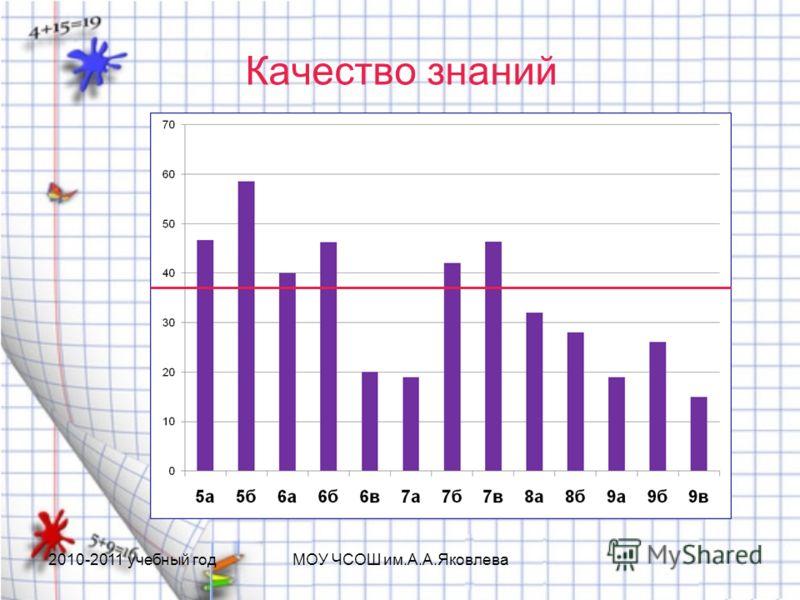 Качество знаний 2010-2011 учебный годМОУ ЧСОШ им.А.А.Яковлева