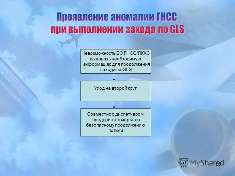 26 Невозможность БО ГНСС/ЛККС выдавать необходимую информацию для продолжения захода по GLS Уход на второй круг Совместно с диспетчером предпринять меры по безопасному продолжению полета