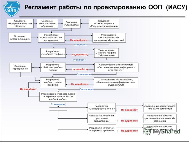 22 Регламент работы по проектированию ООП (ИАСУ)