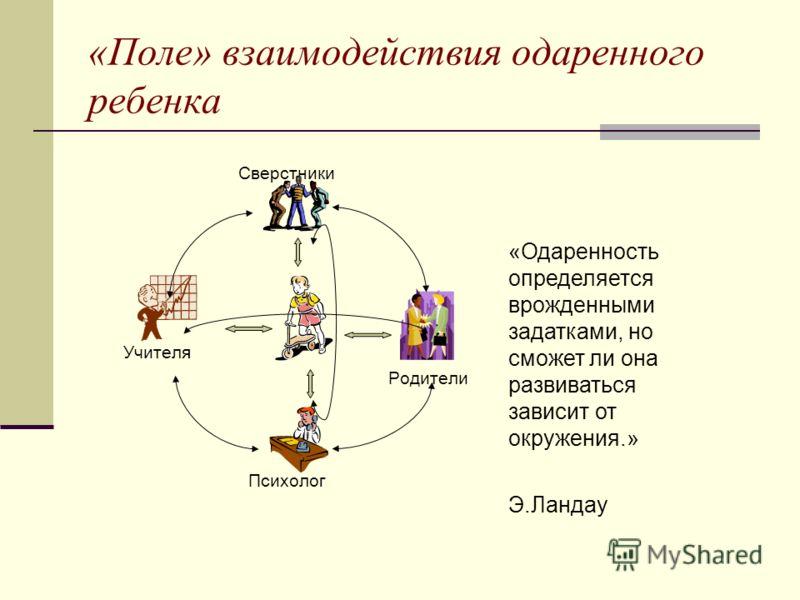 «Поле» взаимодействия одаренного ребенка Сверстники Учителя Родители Психолог «Одаренность определяется врожденными задатками, но сможет ли она развиваться зависит от окружения.» Э.Ландау