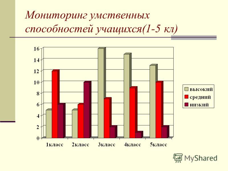 Мониторинг умственных способностей учащихся(1-5 кл)
