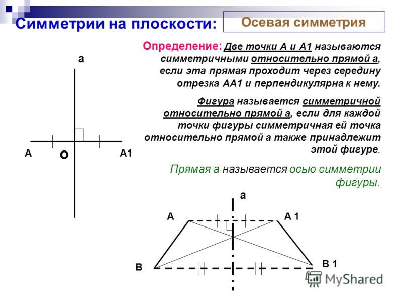 Симметрии на плоскости: Определение: Две точки А и А1 называются симметричными относительно прямой a, если эта прямая проходит через середину отрезка АА1 и перпендикулярна к нему. Фигура называется симметричной относительно прямой a, если для каждой