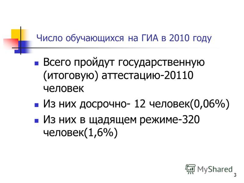 Число обучающихся на ГИА в 2010 году 3 Всего пройдут государственную (итоговую) аттестацию-20110 человек Из них досрочно- 12 человек(0,06%) Из них в щадящем режиме-320 человек(1,6%)