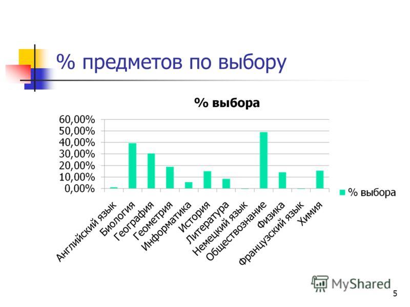 % предметов по выбору 5