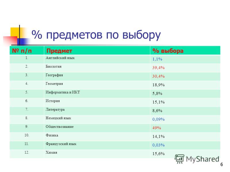 п/пПредмет% выбора 1.Английский язык 1,1% 2.Биология 39,4% 3.География 30,4% 4.Геометрия 18,9% 5.Информатика и ИКТ 5,8% 6.История 15,1% 7.Литература 8,6% 8.Немецкий язык 0,09% 9.Обществознание 49% 10.Физика 14,1% 11.Французский язык 0,03% 12.Химия 15