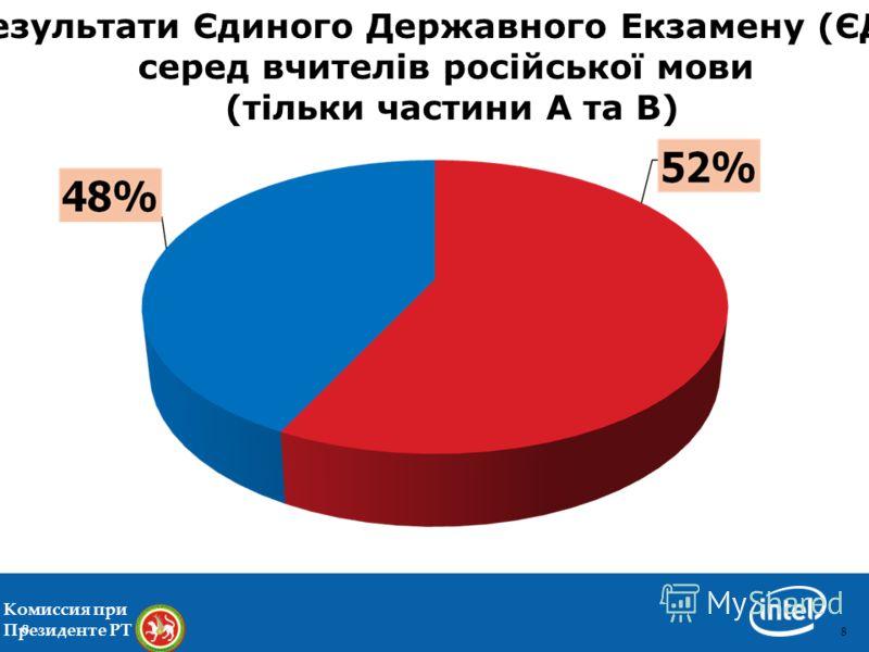 88 Комиссия при Президенте РТ 8 Результати Єдиного Державного Екзамену (ЄДЕ) серед вчителів російської мови (тільки частини А та В)