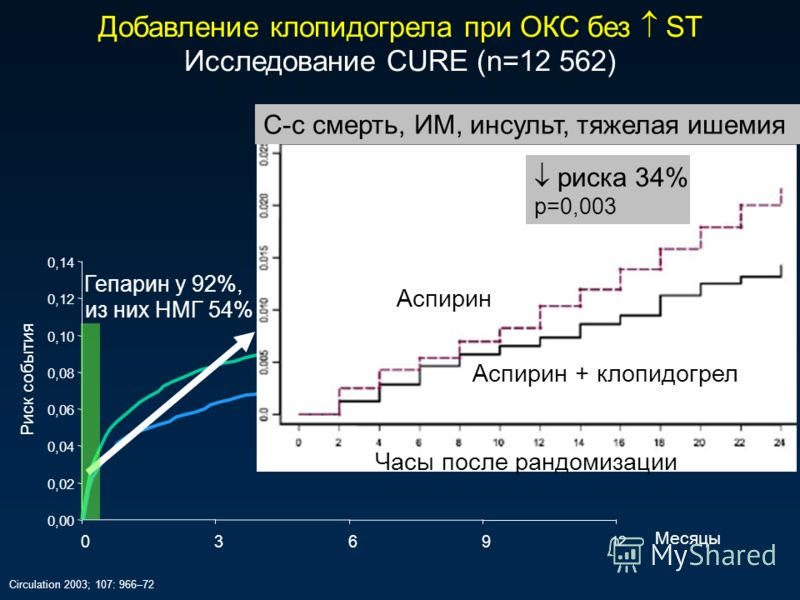 Circulation 2003; 107: 966–72 0,00 0,02 0,04 0,06 0,08 0,10 0,12 0,14 0369 12 Месяцы 9,3% 11,4% С-с смерть, ИМ, инсульт, тяжелая ишемия Аспирин Часы после рандомизации Аспирин + клопидогрел риска 34% р=0,003 Риск события Гепарин у 92%, из них НМГ 54%