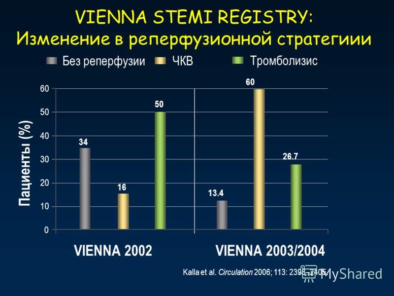 VIENNA STEMI REGISTRY: Изменение в реперфузионной стратегиии VIENNA 2003/2004VIENNA 2002 Kalla et al. Circulation 2006; 113: 2398–2405. 0 60 50 30 40 20 10 16 34 50 13.4 60 26.7 Пациенты (%) ЧКВБез реперфузии Тромболизис