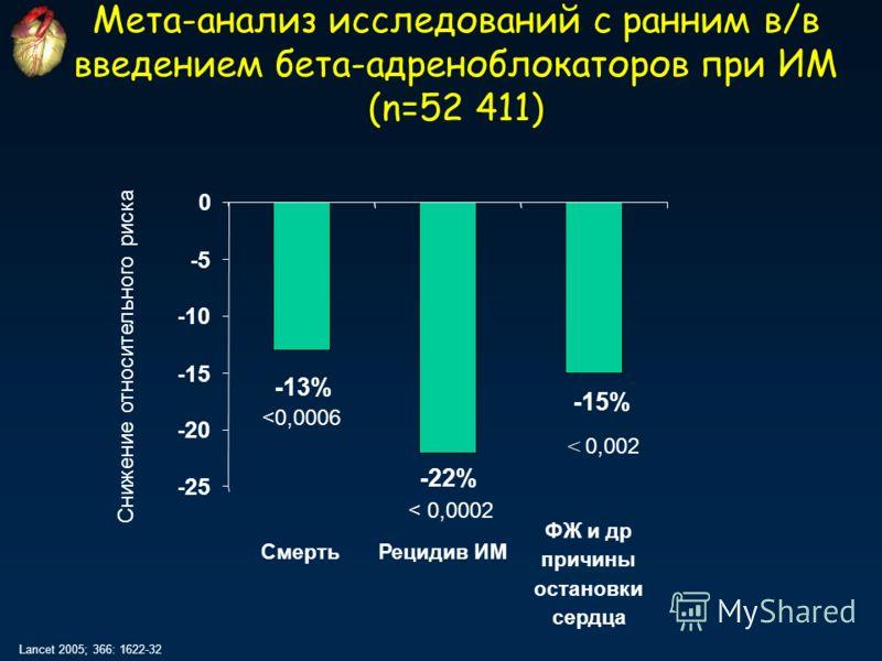 Мета-анализ исследований с ранним в/в введением бета-адреноблокаторов при ИМ (n=52 411) Lancet 2005; 366: 1622-32 -13% -22% -15% -25 -20 -15 -10 -5 0 СмертьРецидив ИМ ФЖ и др причины остановки сердца