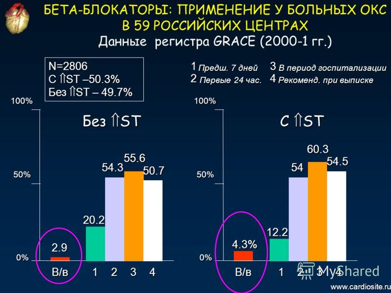 В/в 2.9 100% 50% www.cardiosite.ru БЕТА-БЛОКАТОРЫ: ПРИМЕНЕНИЕ У БОЛЬНЫХ ОКС В 59 РОССИЙСКИХ ЦЕНТРАХ Данные регистра GRACE (2000-1 гг.)N=2806 C ST –50.3% Без ST – 49.7% C ST Без ST 0% В/в 4.3% 100% 50% 0% 12341234 20.2 54.3 55.6 50.7 12.2 54 60.3 54.5