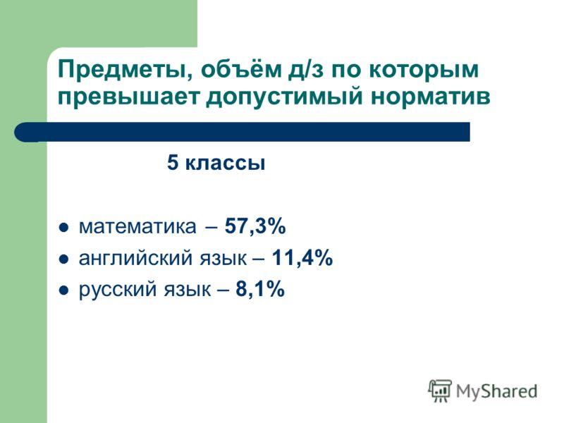 Предметы, объём д/з по которым превышает допустимый норматив 5 классы математика – 57,3% английский язык – 11,4% русский язык – 8,1%
