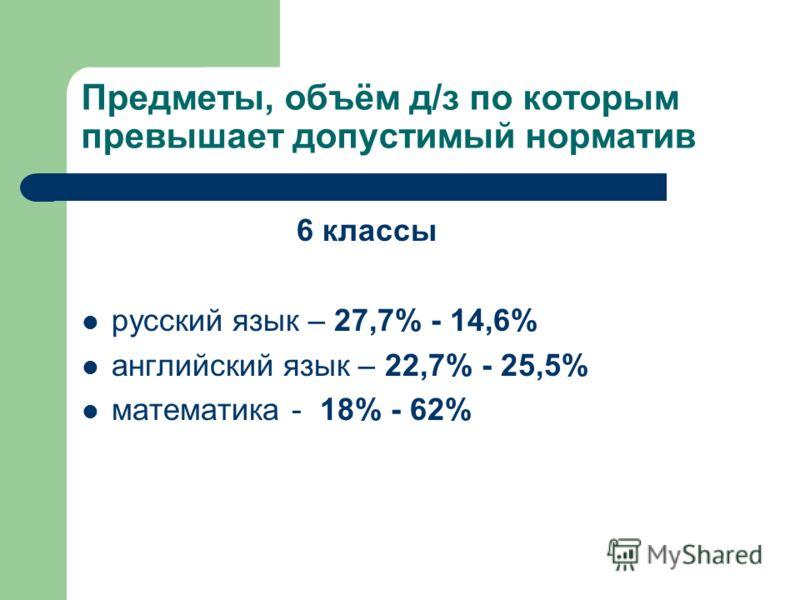Предметы, объём д/з по которым превышает допустимый норматив 6 классы русский язык – 27,7% - 14,6% английский язык – 22,7% - 25,5% математика - 18% - 62%