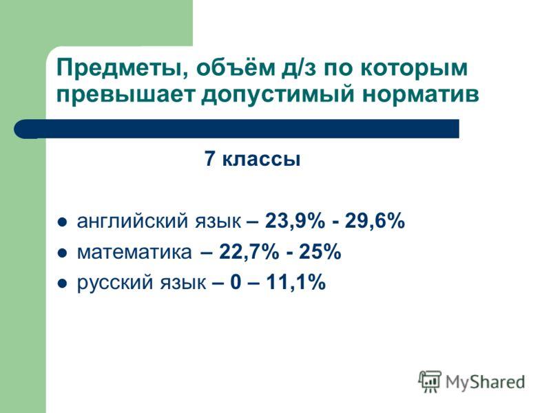 Предметы, объём д/з по которым превышает допустимый норматив 7 классы английский язык – 23,9% - 29,6% математика – 22,7% - 25% русский язык – 0 – 11,1%