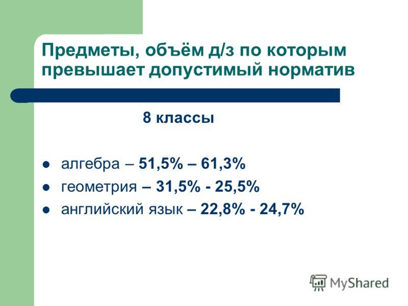 Предметы, объём д/з по которым превышает допустимый норматив 8 классы алгебра – 51,5% – 61,3% геометрия – 31,5% - 25,5% английский язык – 22,8% - 24,7%