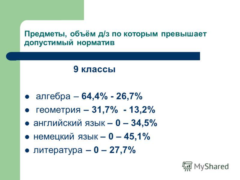 Предметы, объём д/з по которым превышает допустимый норматив 9 классы алгебра – 64,4% - 26,7% геометрия – 31,7% - 13,2% английский язык – 0 – 34,5% немецкий язык – 0 – 45,1% литература – 0 – 27,7%