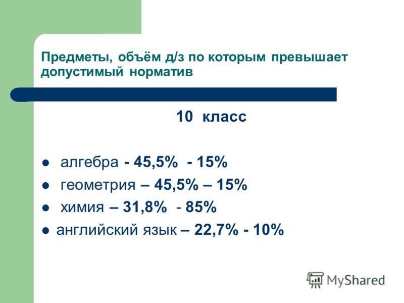 Предметы, объём д/з по которым превышает допустимый норматив 10 класс алгебра - 45,5% - 15% геометрия – 45,5% – 15% химия – 31,8% - 85% английский язык – 22,7% - 10%