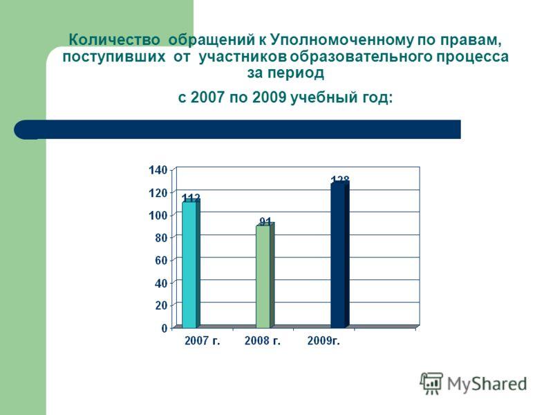 Количество обращений к Уполномоченному по правам, поступивших от участников образовательного процесса за период с 2007 по 2009 учебный год: