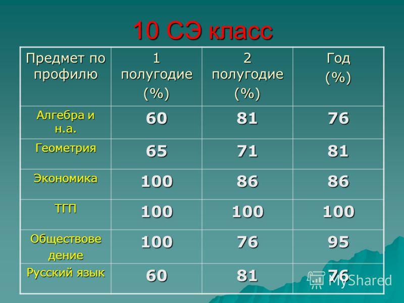 10 СЭ класс Предмет по профилю 1 полугодие (%) 2 полугодие (%)Год(%) Алгебра и н.а. 608176 Геометрия657181 Экономика1008686 ТГП100100100 Обществоведение1007695 Русский язык 608176