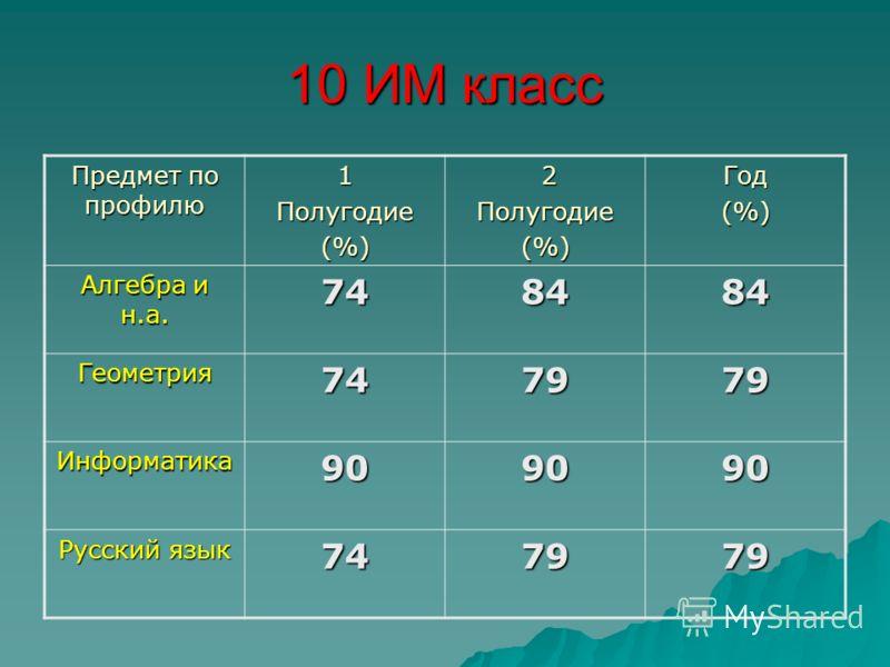 10 ИМ класс Предмет по профилю 1Полугодие(%) 2Полугодие(%)Год(%) Алгебра и н.а. 748484 Геометрия747979 Информатика909090 Русский язык 747979