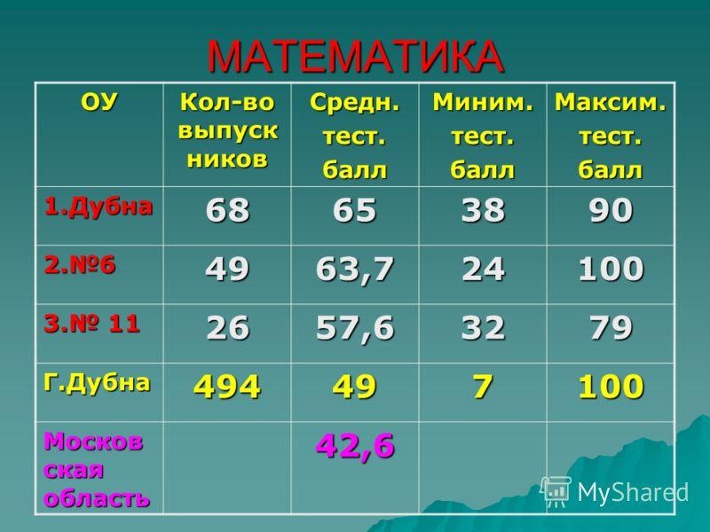МАТЕМАТИКА ОУ Кол-во выпуск ников Средн.тест.баллМиним.тест.баллМаксим.тест.балл 1.Дубна68653890 2.64963,724100 3. 11 2657,63279 Г.Дубна494497100 Москов ская область 42,6