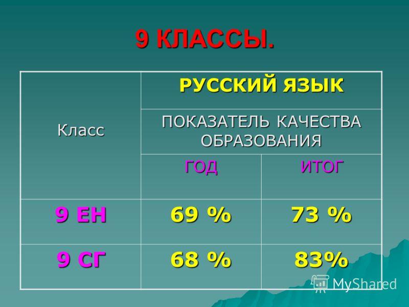 9 КЛАССЫ. Класс РУССКИЙ ЯЗЫК ПОКАЗАТЕЛЬ КАЧЕСТВА ОБРАЗОВАНИЯ ГОДИТОГ 9 ЕН 69 % 73 % 9 СГ 68 % 83%
